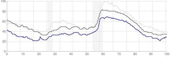Portland, Maine monthly unemployment rate chart